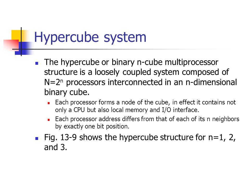 Hypercube system