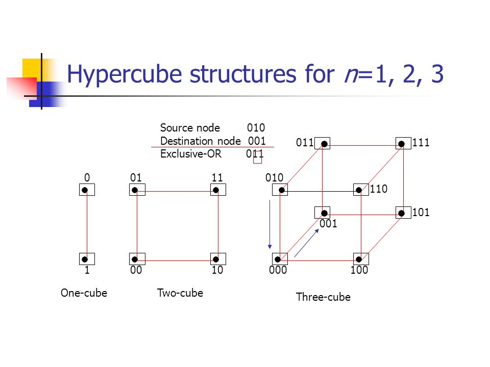Hypercube structures for n=1, 2, 3
