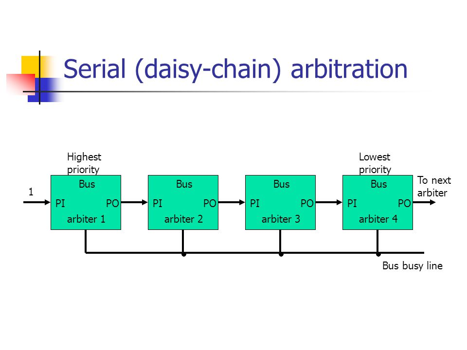 Serial (daisy-chain) arbitration