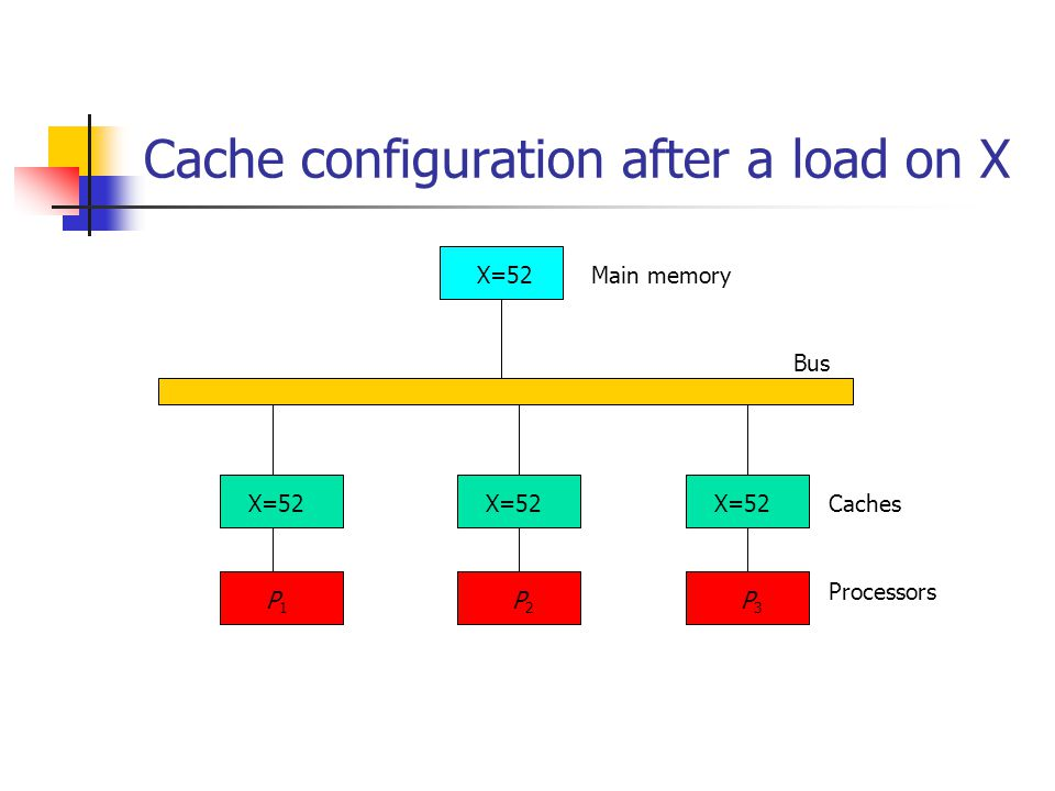 Cache configuration after a load on X
