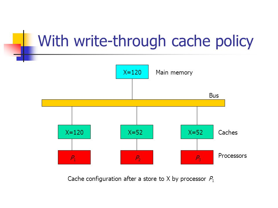 With write-through cache policy