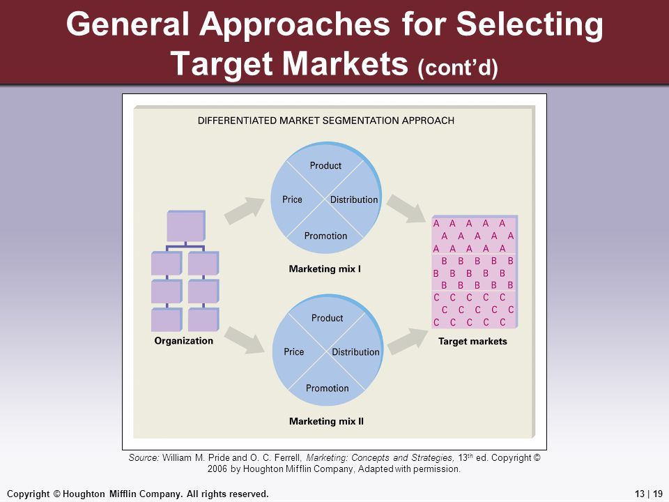 General Approaches for Selecting Target Markets (cont'd)