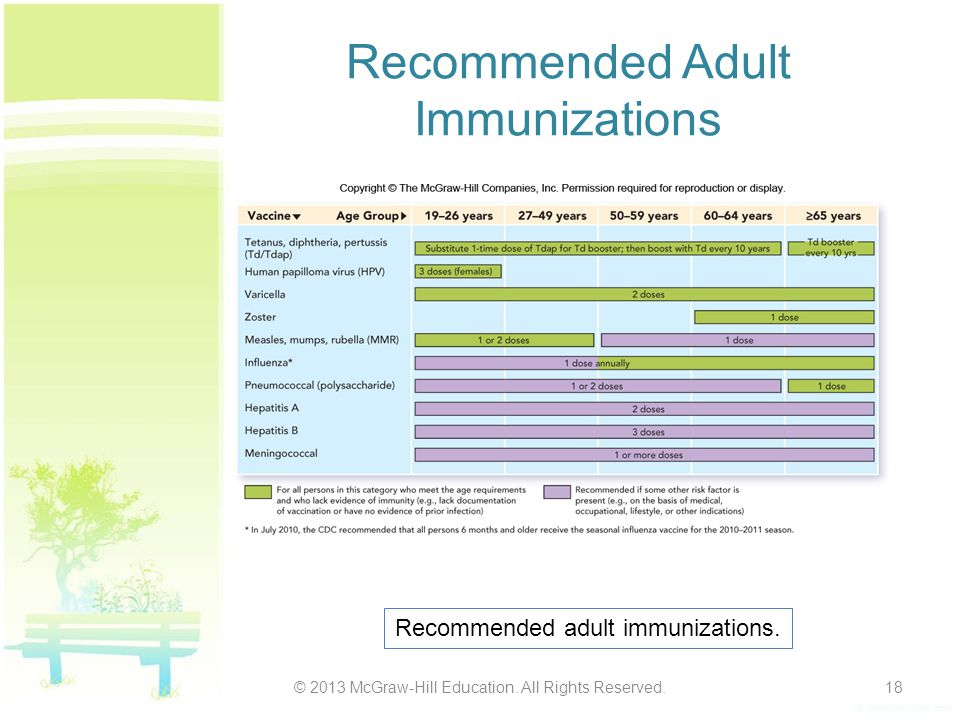 Recommended Adult Immunizations