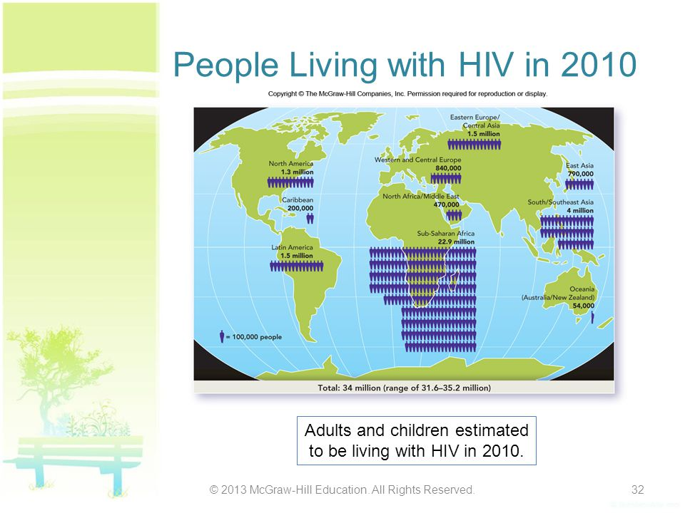 People Living with HIV in 2010