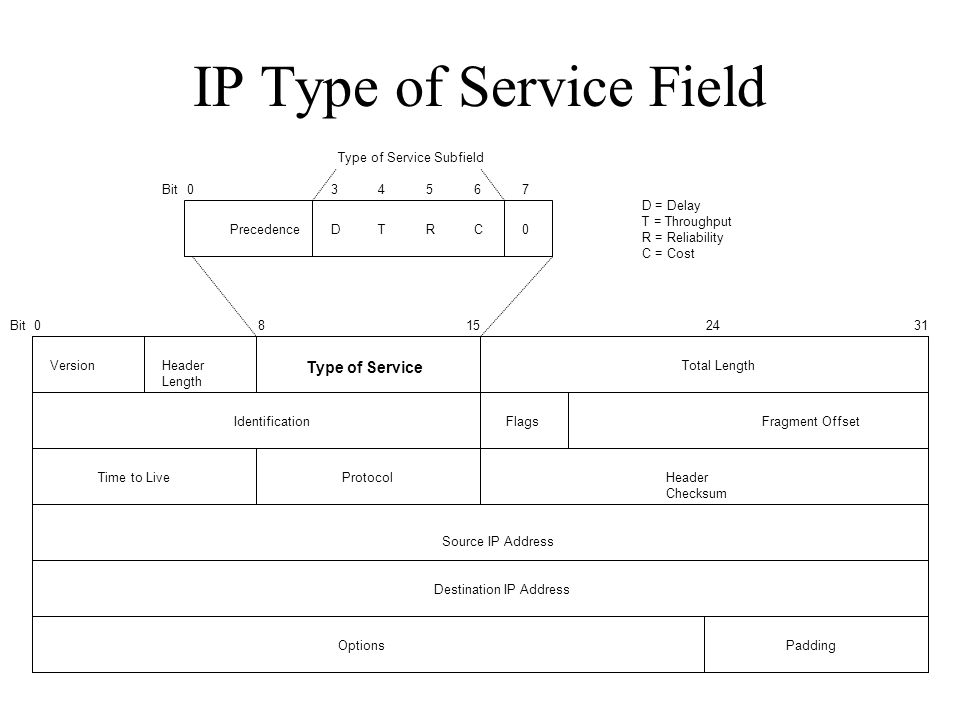 IP Type of Service Field