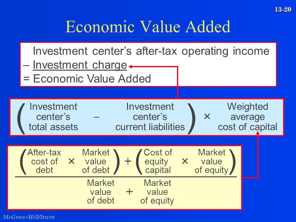 ( ) ( ) Economic Value Added
