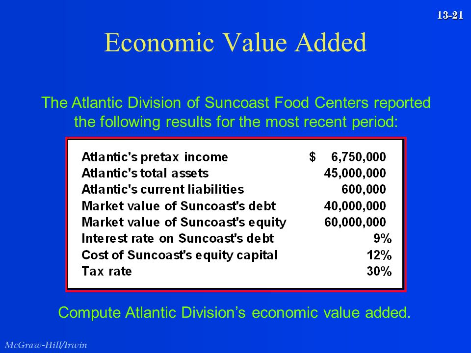 Economic Value Added The Atlantic Division of Suncoast Food Centers reported the following results for the most recent period: