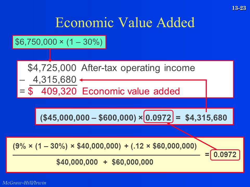 Economic Value Added $4,725,000 After-tax operating income – 4,315,680