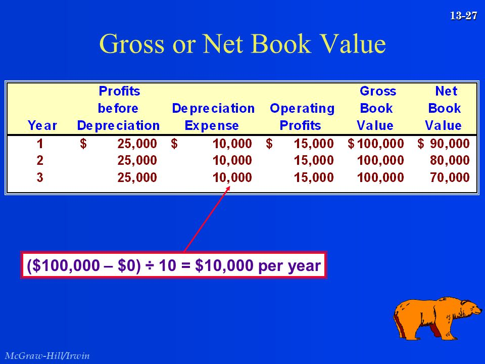 Gross or Net Book Value ($100,000 – $0) ÷ 10 = $10,000 per year