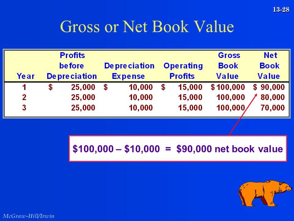 Gross or Net Book Value $100,000 – $10,000 = $90,000 net book value