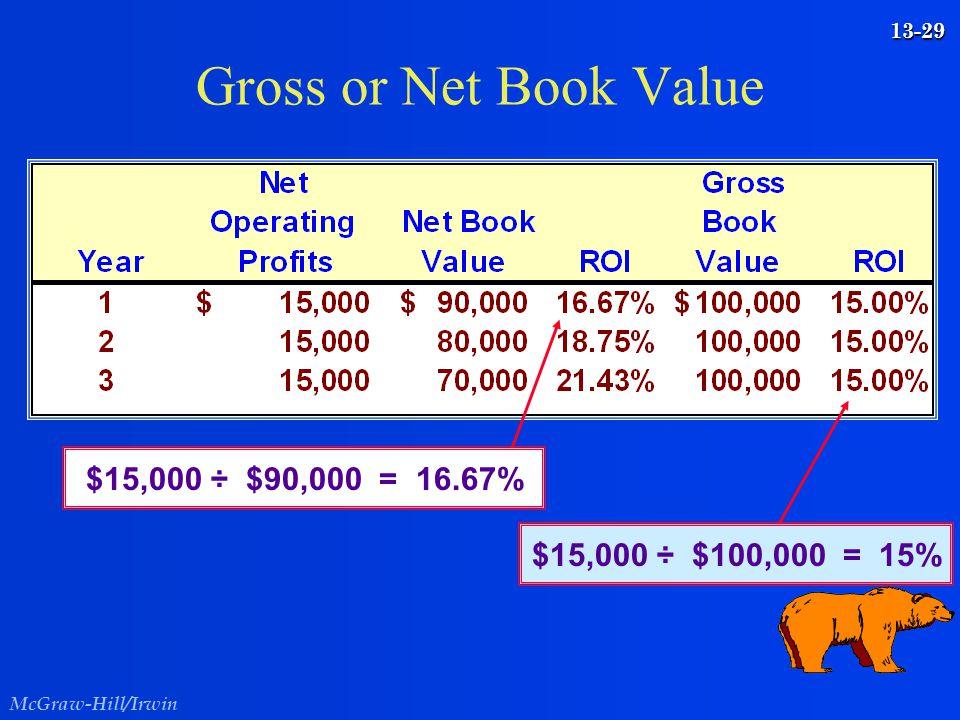 Gross or Net Book Value $15,000 ÷ $90,000 = 16.67%