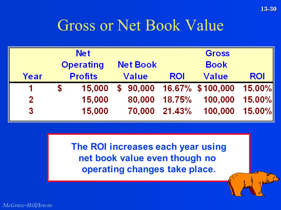 Gross or Net Book Value The ROI increases each year using net book value even though no.