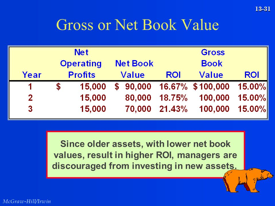Gross or Net Book Value Since older assets, with lower net book values, result in higher ROI, managers are discouraged from investing in new assets.