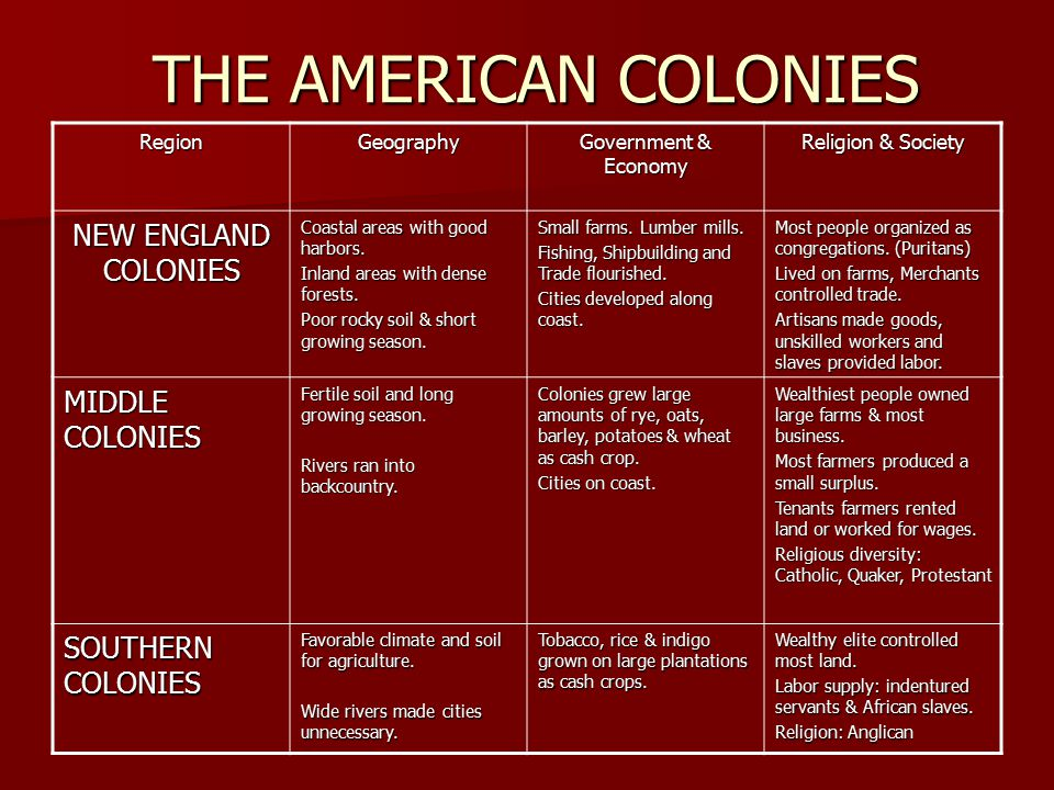 THE AMERICAN COLONIES NEW ENGLAND COLONIES MIDDLE COLONIES