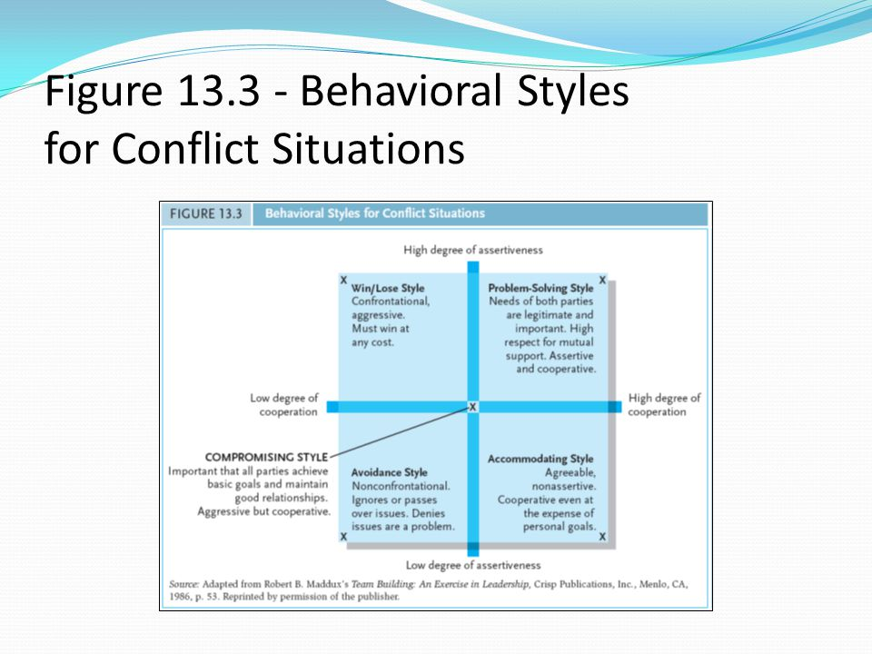 Figure 13.3 - Behavioral Styles for Conflict Situations