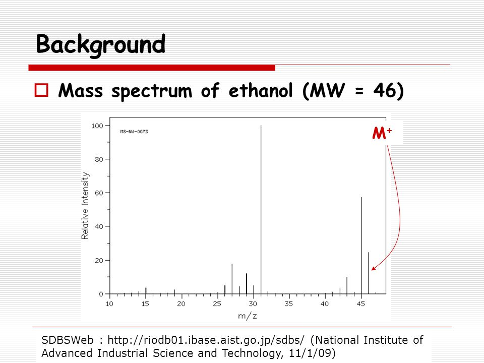 Background Mass spectrum of ethanol (MW = 46) M+