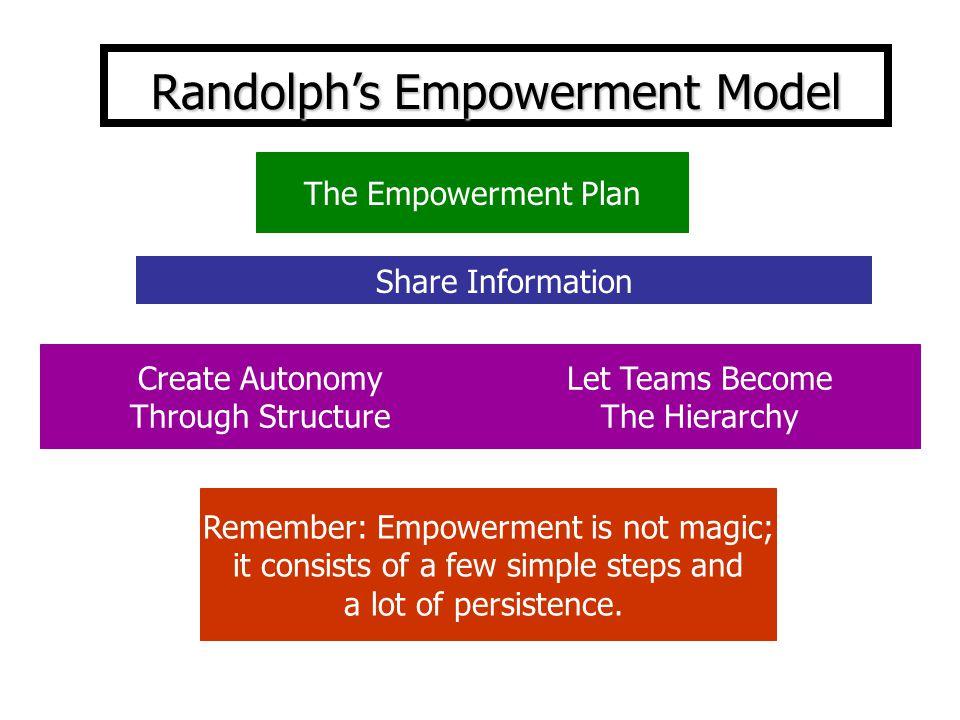 Randolph's Empowerment Model