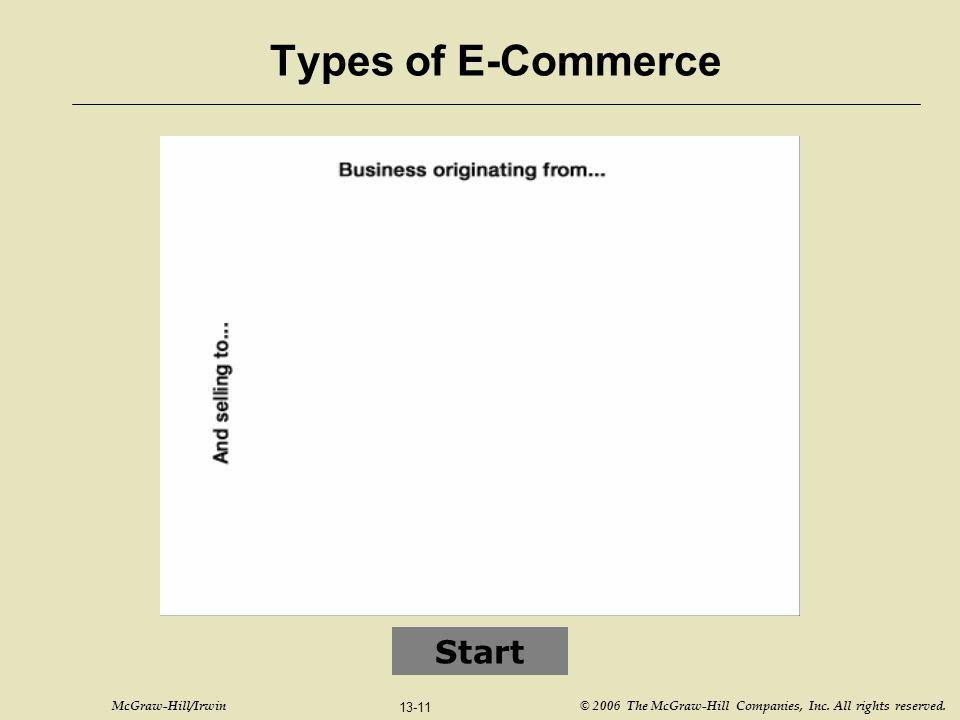 Types of E-Commerce Start