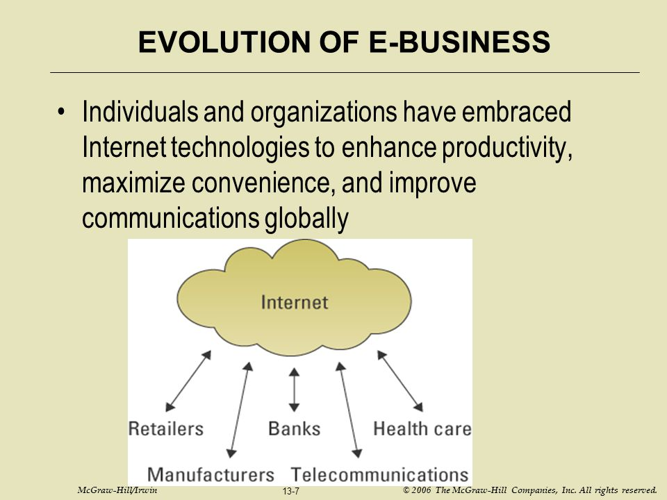 EVOLUTION OF E-BUSINESS