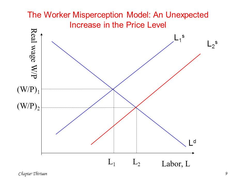 The Worker Misperception Model: An Unexpected Increase in the Price Level