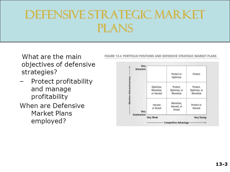 Defensive Strategic Market Plans