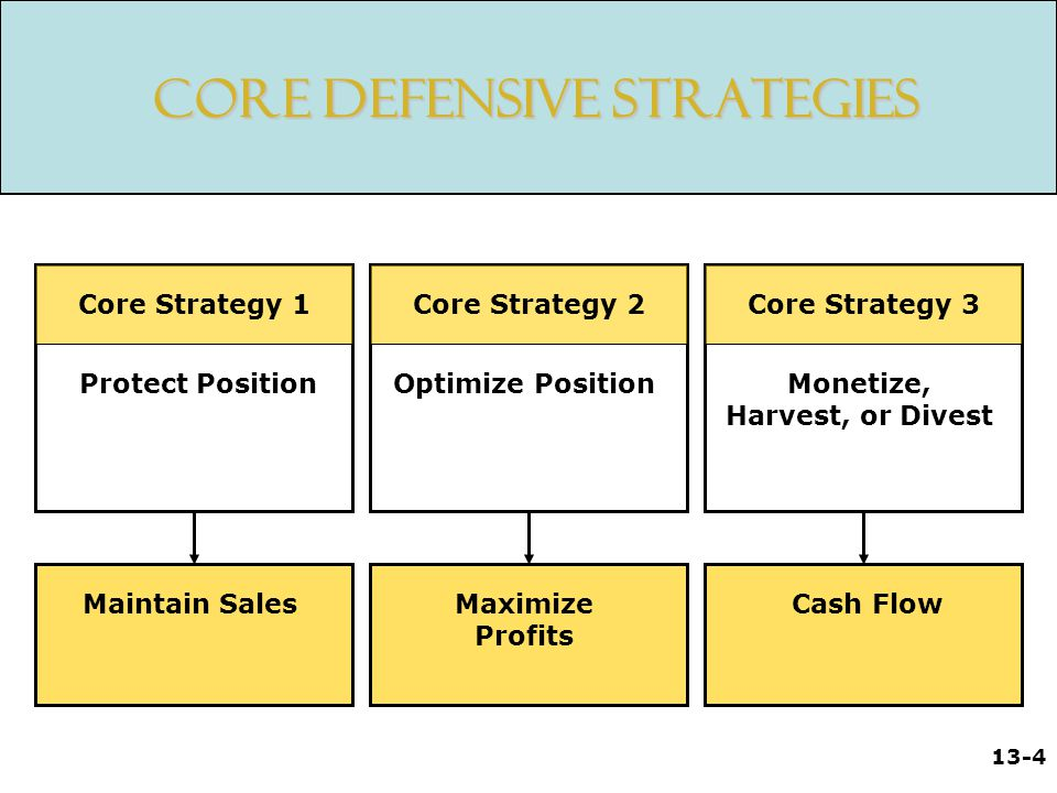 Core Defensive Strategies