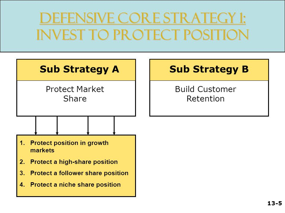Defensive Core Strategy 1: Invest to Protect Position