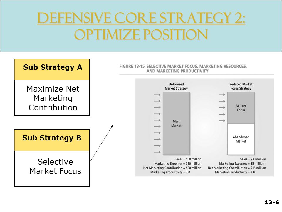 Defensive Core Strategy 2: Optimize Position