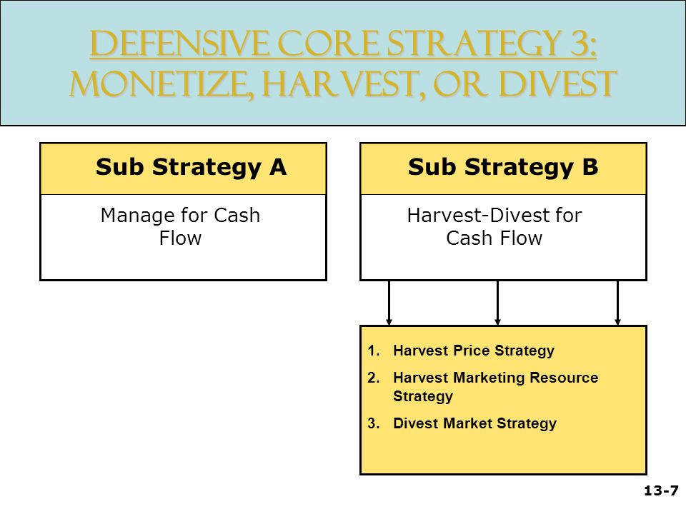 Defensive Core Strategy 3: Monetize, Harvest, Or Divest
