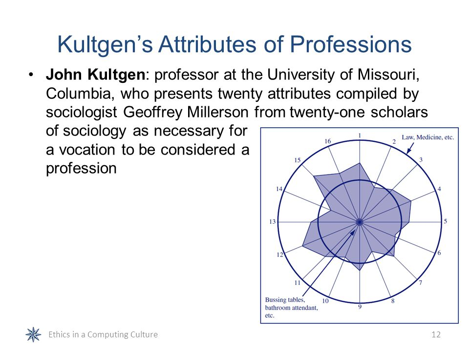 Kultgen's Attributes of Professions