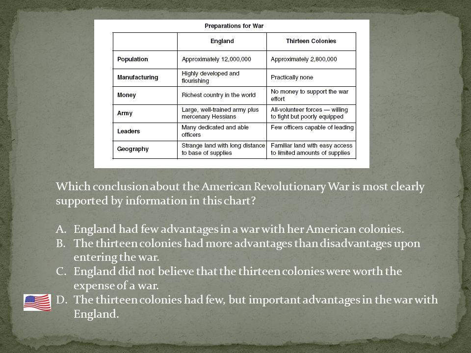 Which conclusion about the American Revolutionary War is most clearly supported by information in this chart