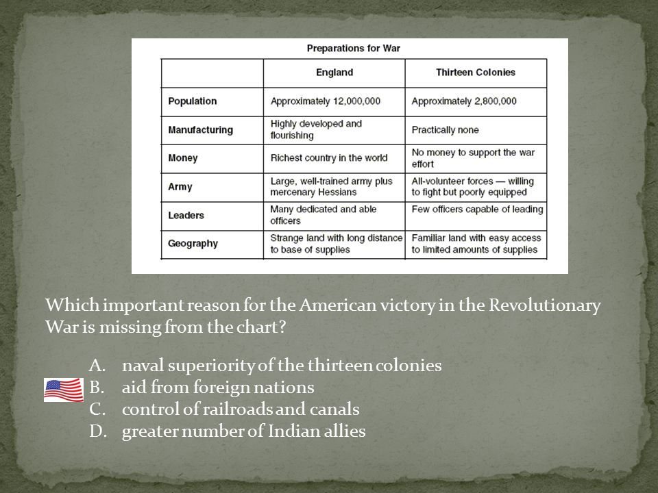 Which important reason for the American victory in the Revolutionary War is missing from the chart