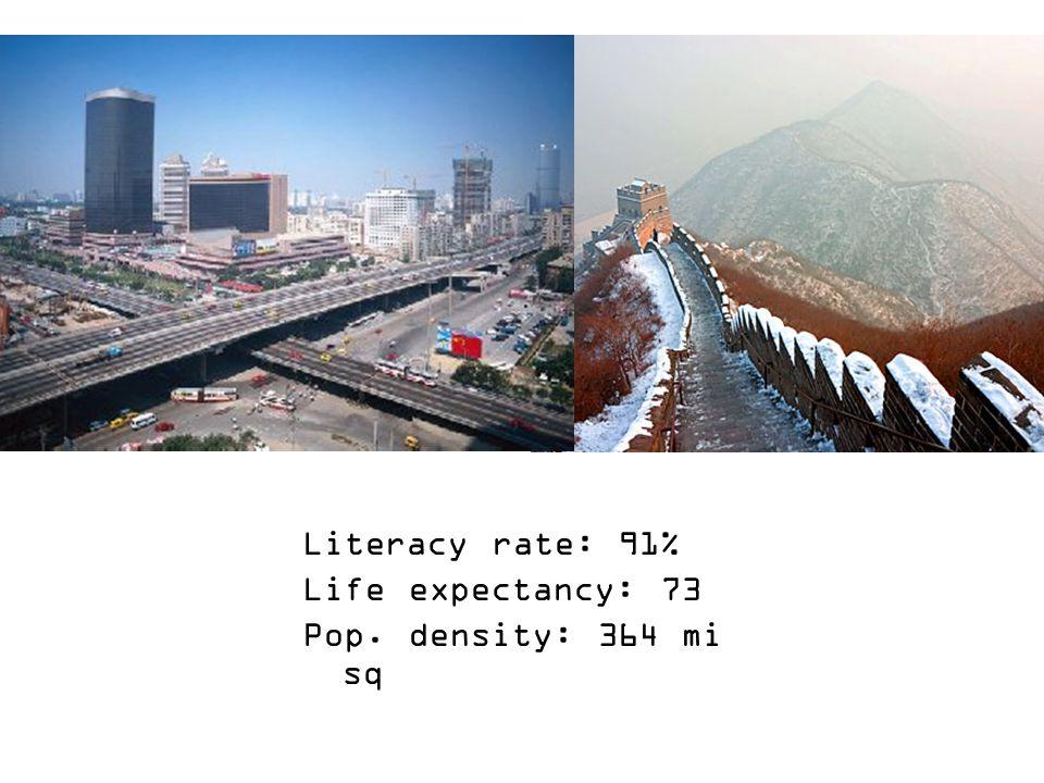 Literacy rate: 91% Life expectancy: 73 Pop. density: 364 mi sq