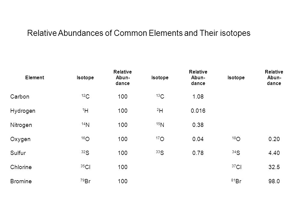 Relative Abundances of Common Elements and Their isotopes