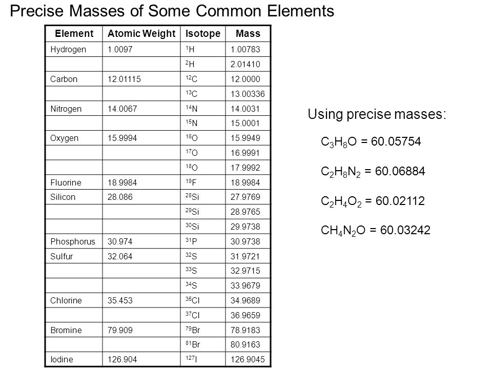 Precise Masses of Some Common Elements