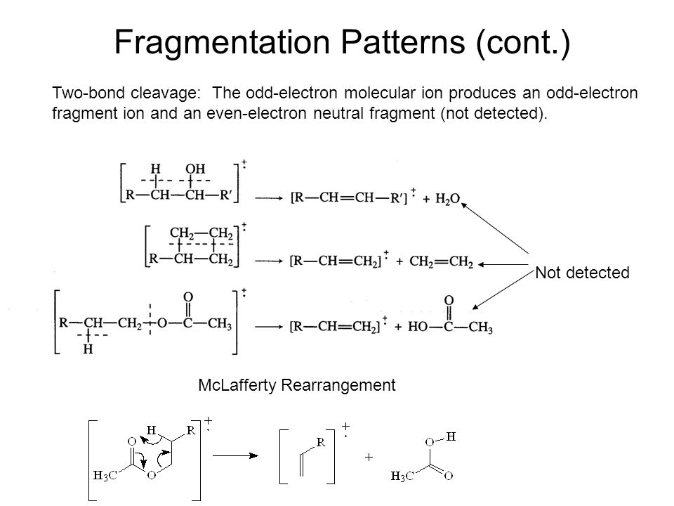 Fragmentation Patterns (cont.)