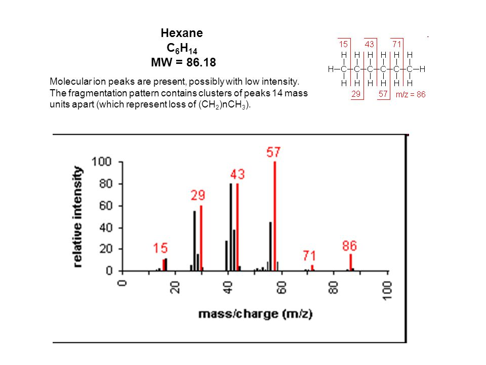 Hexane C6H14 MW = 86.18 Molecular ion peaks are present, possibly with low intensity.