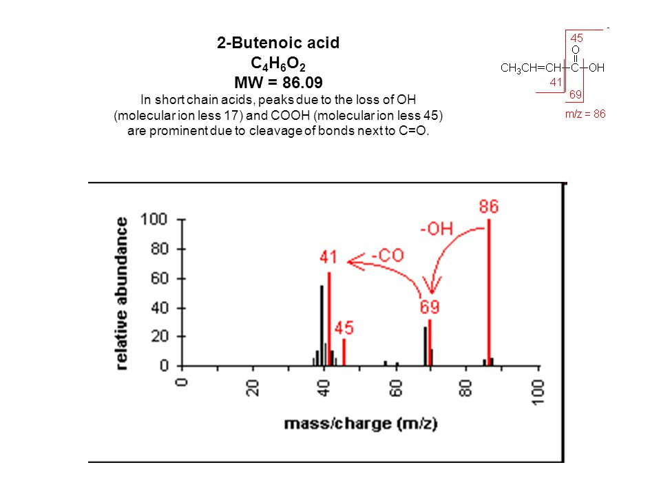 2-Butenoic acid C4H6O2 MW = 86.09 In short chain acids, peaks due to the loss of OH. (molecular ion less 17) and COOH (molecular ion less 45)