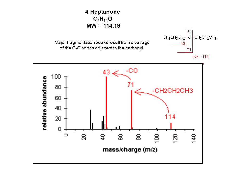 4-Heptanone C7H14O MW = 114.19 Major fragmentation peaks result from cleavage.