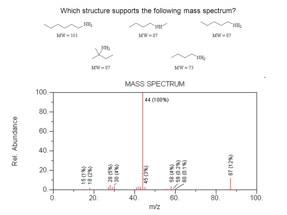 Which structure supports the following mass spectrum