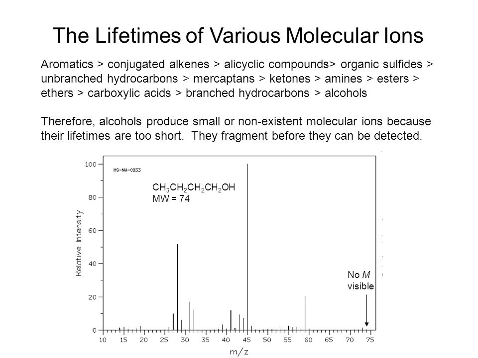 The Lifetimes of Various Molecular Ions