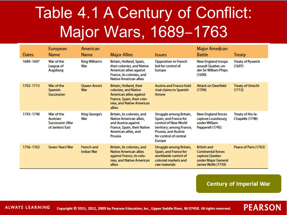 Table 4.1 A Century of Conflict: Major Wars, 1689‒1763