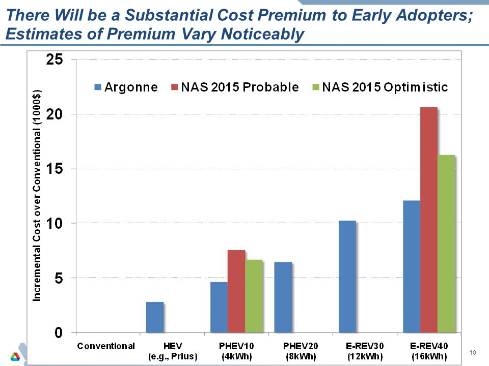 There Will be a Substantial Cost Premium to Early Adopters; Estimates of Premium Vary Noticeably