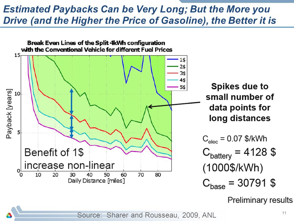 Estimated Paybacks Can be Very Long; But the More you Drive (and the Higher the Price of Gasoline), the Better it is