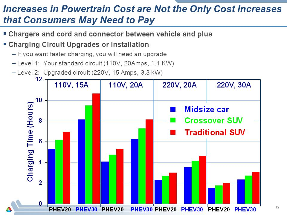 Increases in Powertrain Cost are Not the Only Cost Increases that Consumers May Need to Pay