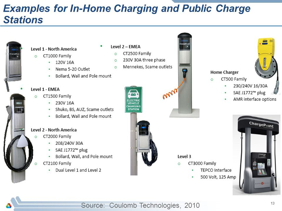 Examples for In-Home Charging and Public Charge Stations