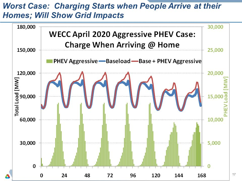 Worst Case: Charging Starts when People Arrive at their Homes; Will Show Grid Impacts