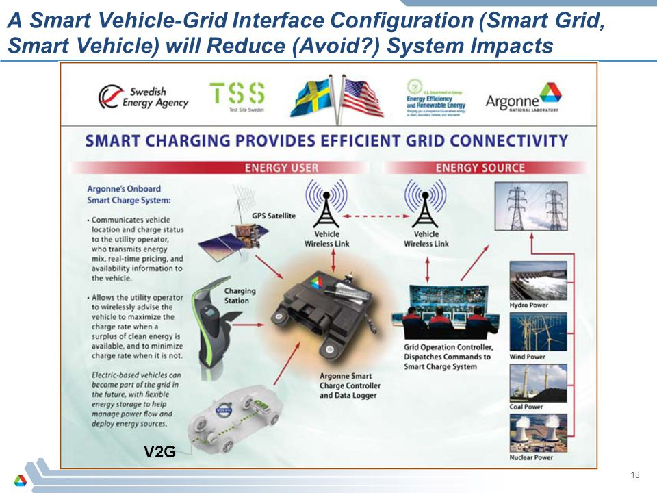 A Smart Vehicle-Grid Interface Configuration (Smart Grid, Smart Vehicle) will Reduce (Avoid ) System Impacts