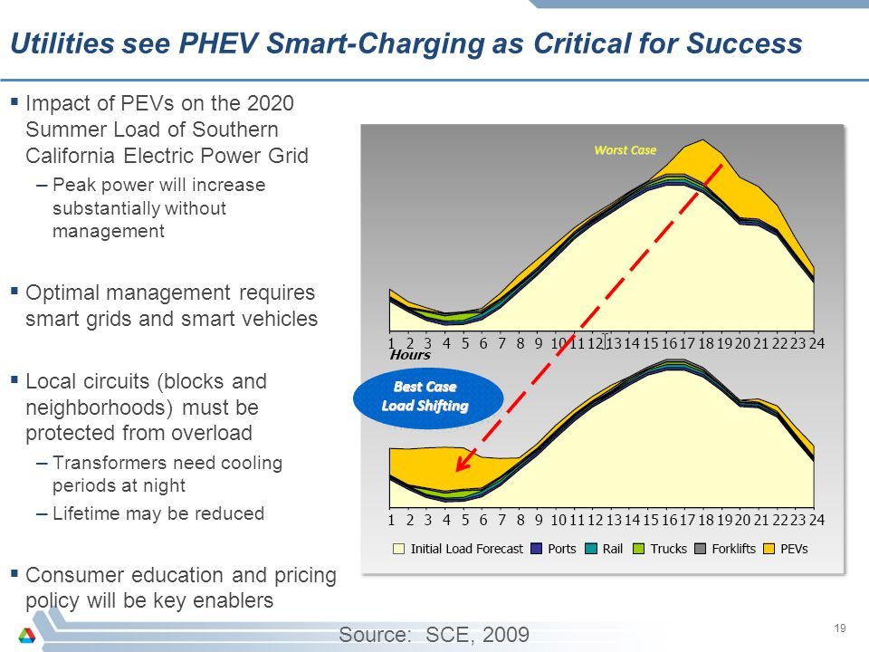 Utilities see PHEV Smart-Charging as Critical for Success