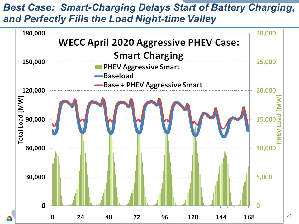 Best Case: Smart-Charging Delays Start of Battery Charging, and Perfectly Fills the Load Night-time Valley